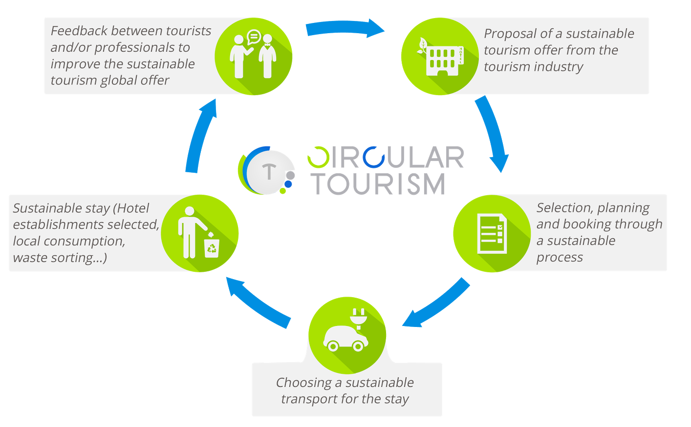 Circular Tourism in one schema
